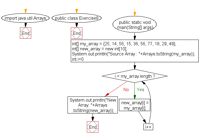 Flowchart: Java exercises: Copy an array by iterating the array