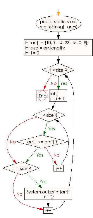 Flowchart: Print all the LEADERS in the array