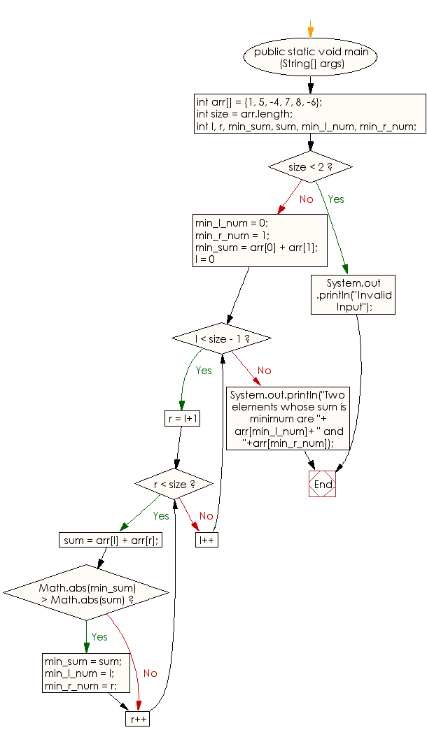 Flowchart: Find the two elements from a given array of positive and negative numbers such that their sum is closest to zero