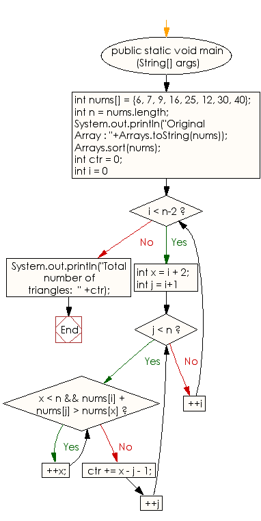 Flowchart: Count the number of possible triangles from an given unsorted array of positive integers
