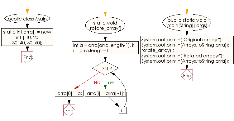 Flowchart: Cyclically rotate a given array clockwise by one