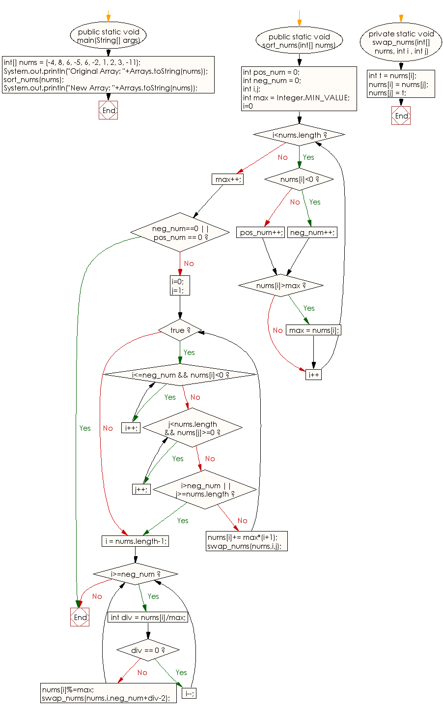 Flowchart: Arrange the elements of an given array of integers where all negative integers appear before all the positive integers