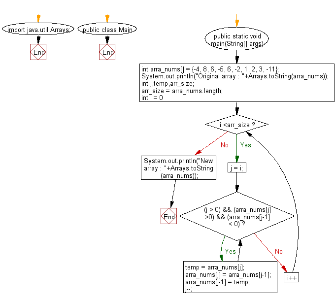 Flowchart: Arrange the elements of an given array of integers where all positive integers appear before all the negative integers