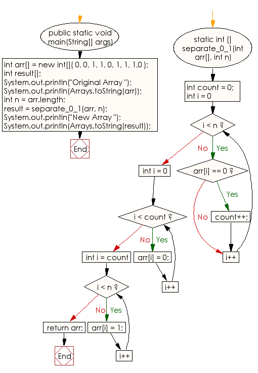 Flowchart: Separate 0s on left side and 1s on right side of an array of 0s and 1s in random order