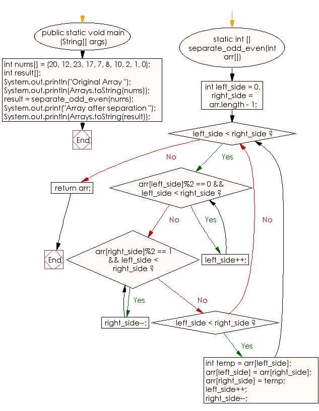 Flowchart: Separate even and odd numbers of an given array of integers