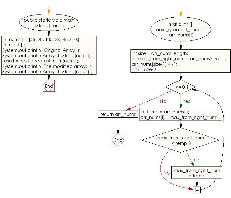 Flowchart: Replace every element with the next greatest element in an given array of integers