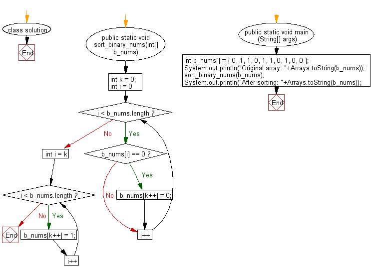 Flowchart: Sort a given binary array in linear times