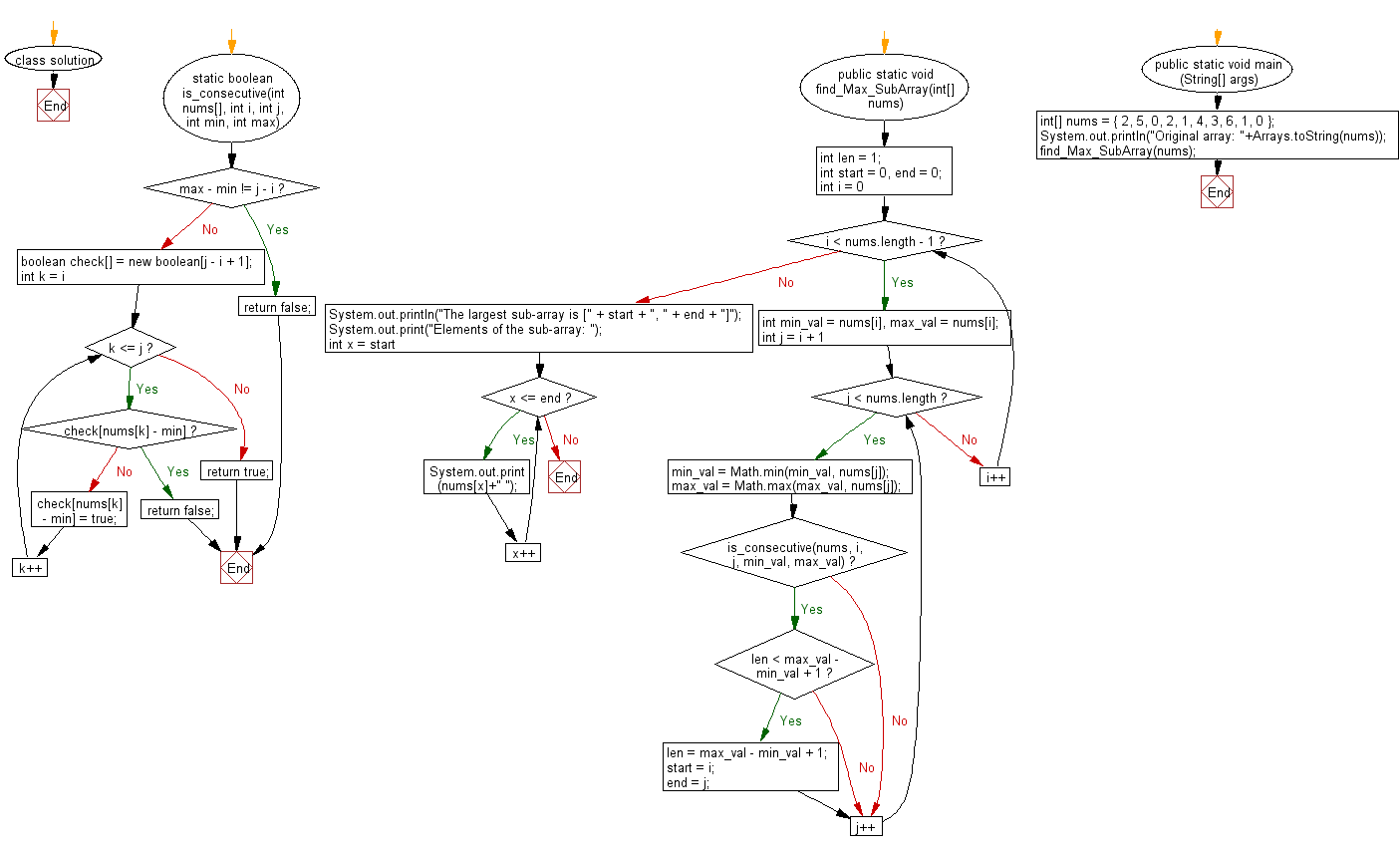 Flowchart: Check if a sub-array is formed by consecutive integers from a given array of integers