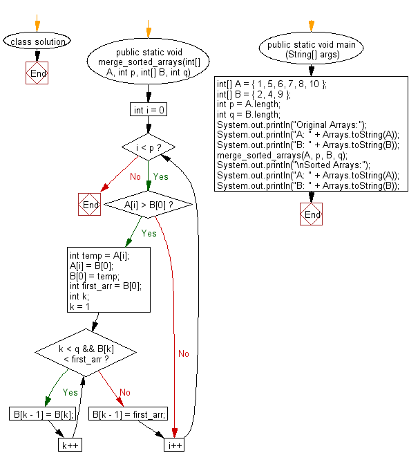 Flowchart: Merge elements of A with B by maintaining the sorted order