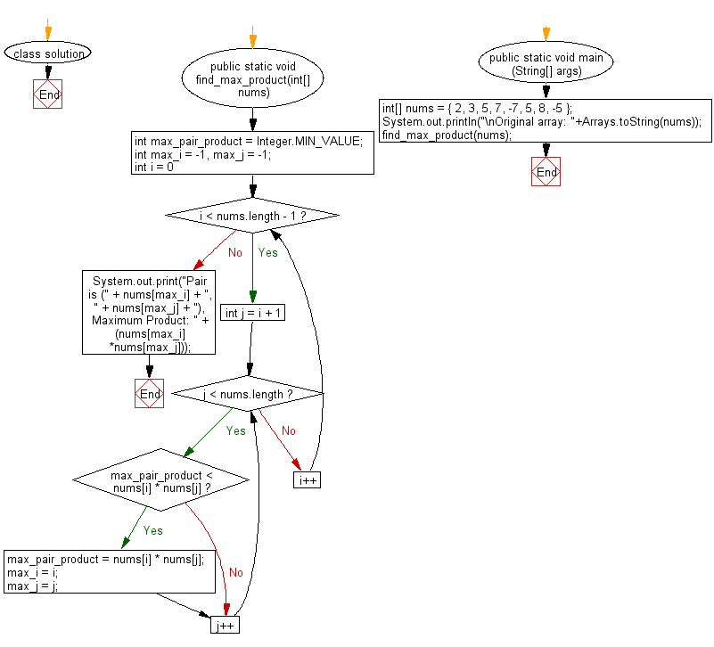 Flowchart: Find maximum product of two integers in a given array of integers