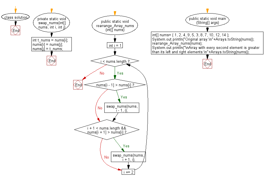 Flowchart: Rearrange a given array of unique elements such that every second element of the array is greater than its left and right elements