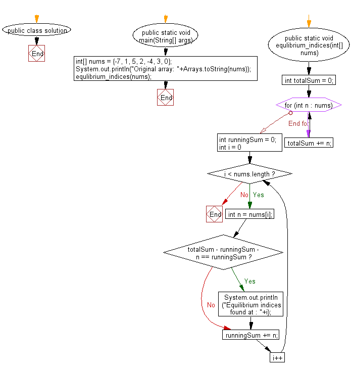 Flowchart: Find the equilibrium indices from a given array of integers
