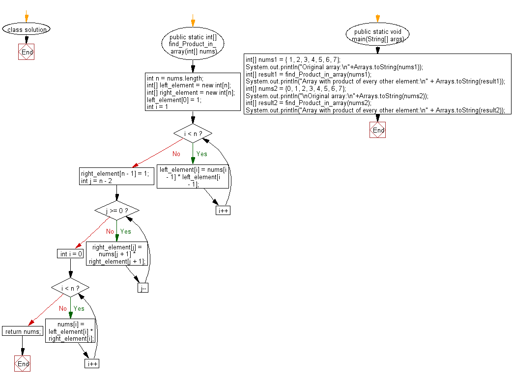 Flowchart: Replace each element of the array with product of every other element in a given array of integers.