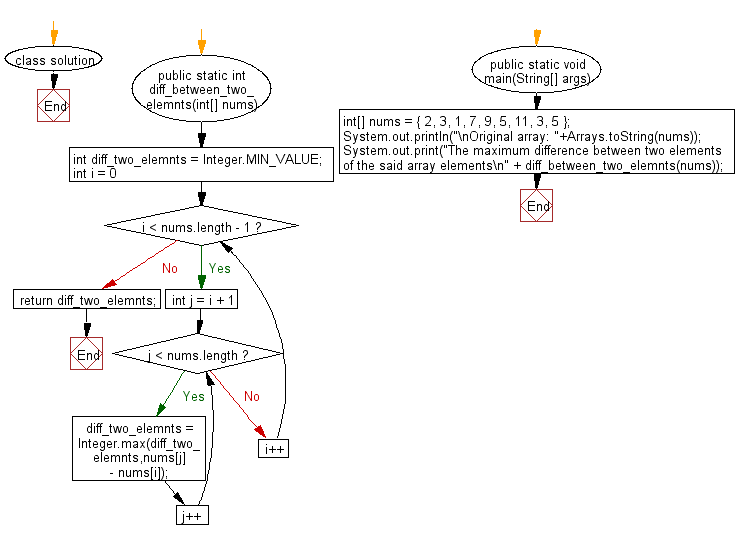Flowchart: Find maximum difference between two elements in a given array of integers such that smaller element appears before larger element.