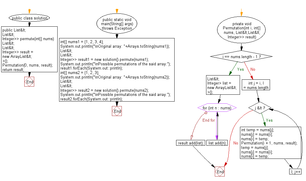 Flowchart: Create all possible permutations of a given array of distinct integers.