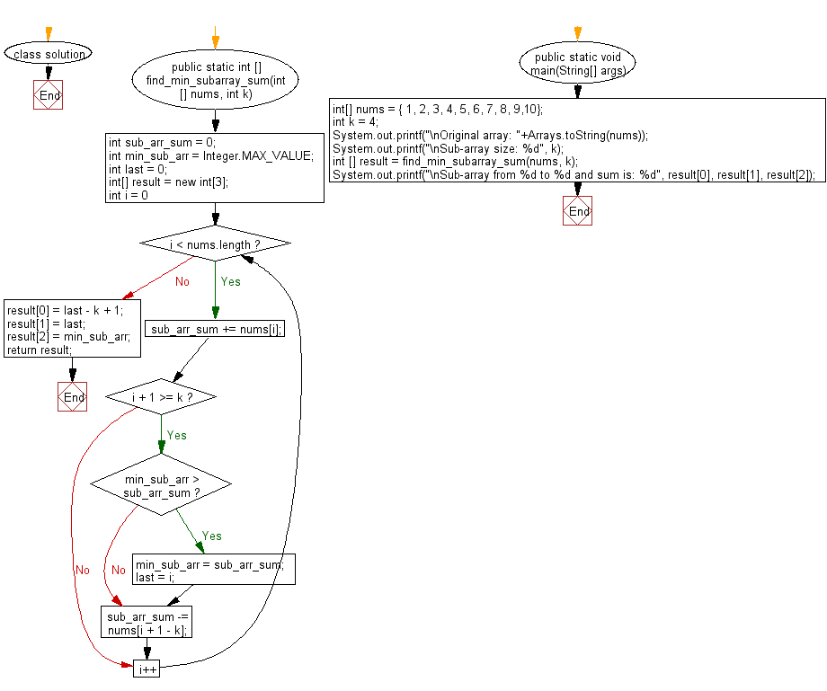 Flowchart: Find minimum subarray sum of specified size in a given array of integers.