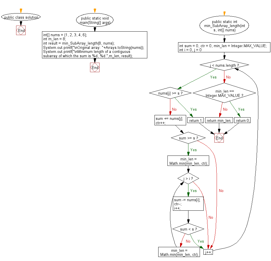 Flowchart: Find the smallest length of a contiguous subarray of which the sum is greater than or equal to specified value.