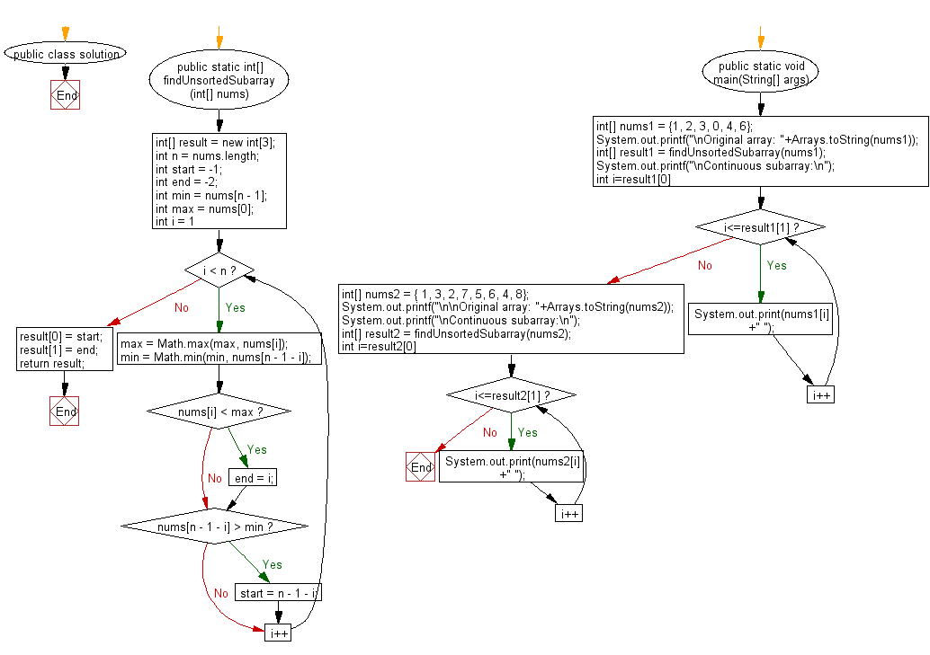 Flowchart: Find and print one continuous subarray to sort an entire array.