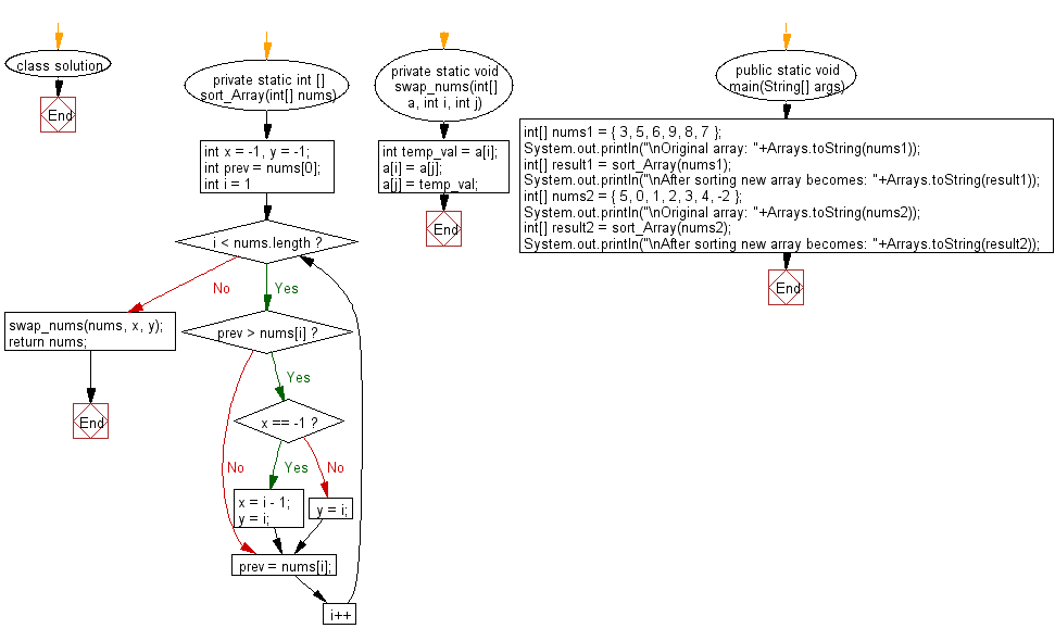 Flowchart: Sort a given array of distinct integers where all its numbers are sorted except two numbers.