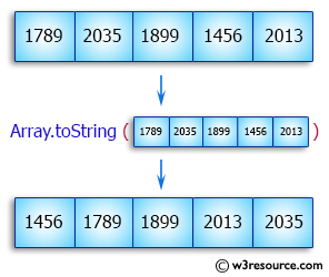 Java Array Exercises:  Sort a numeric array and a string array