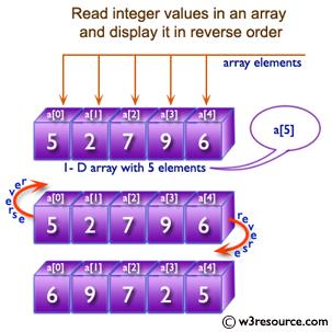 Java Array Exercises: Reverse an array of integer values