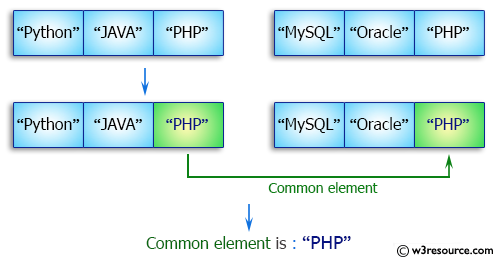 Java Array Exercises: Find the common elements between two arrays
