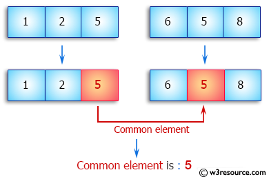 Java Array Exercises: Find the common elements between two arrays of integers