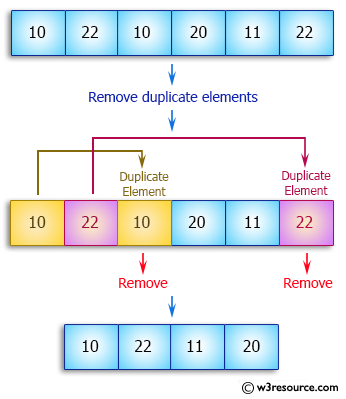 Java exercises: Remove duplicate elements from an array - w3resource