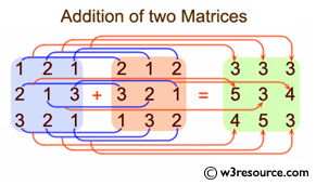 Java Array Exercises:  Add two matrices of the same size