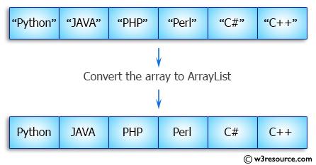 Java Array Exercises:  Convert an array to ArrayList