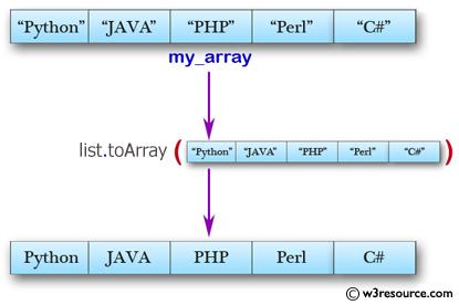 Java Array Exercises: Convert an ArrayList to an array