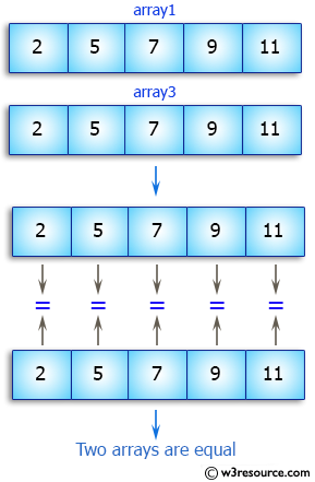 Java Array Exercises: Test the equality of two arrays