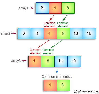 Java Array Exercises: Find common elements from three sorted arrays