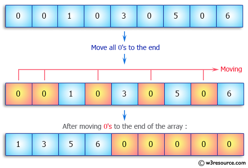 Java Array Exercises: Move all 0's to the end of an array