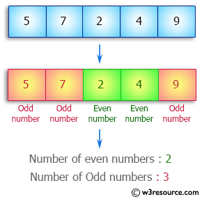 Java Array Exercises: Find the number of even and odd integers in a given array of integers