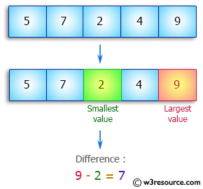 Java Array Exercises: Get the difference between the largest and smallest values in an array of integers