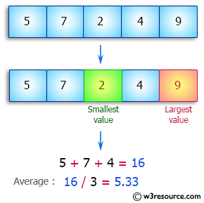 Java Array Exercises: Compute the average value of an array of integers except the largest and smallest values