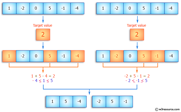 Java Array Exercises: Find all the unique triplets such that sum of all the three elements equal to a specified number