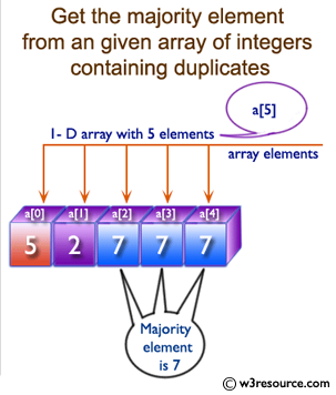 Java Array Exercises: Get the majority element from an given array of integers containing duplicates