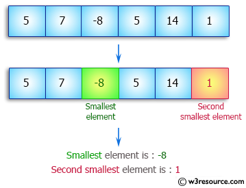 Java Array Exercises: Find smallest and second smallest elements of a given array