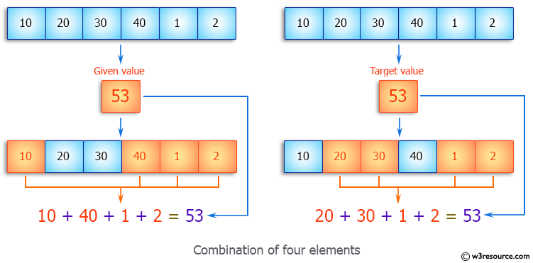 Java Array Exercises: Find all combination of four elements of an given array whose sum is equal to a given value