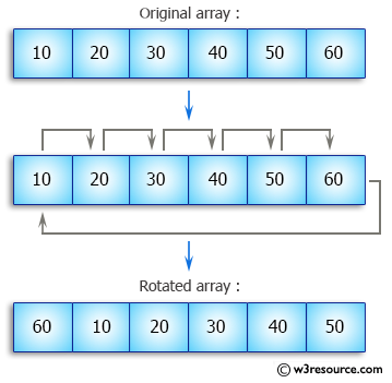 Java Array Exercises: Cyclically rotate a given array clockwise by one