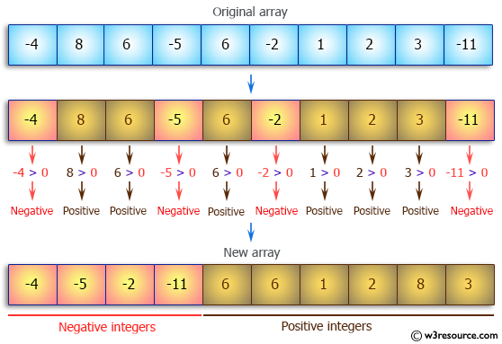 Java Array Exercises: Arrange the elements of an given array of integers where all negative integers appear before all the positive integers