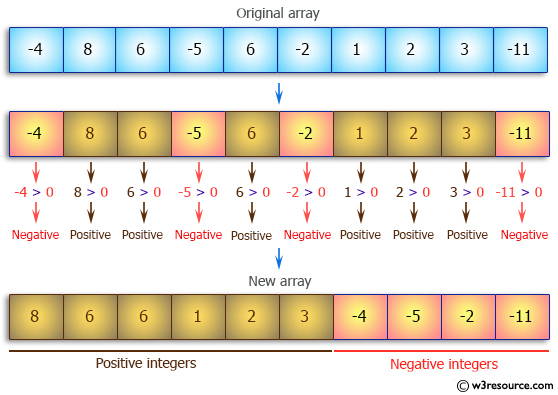 Java Array Exercises: Arrange the elements of an given array of integers where all positive  integers appear before all the negative integers