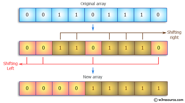 Java Array Exercises: Separate 0s on left side and 1s on right side of an array of 0s and 1s in random order