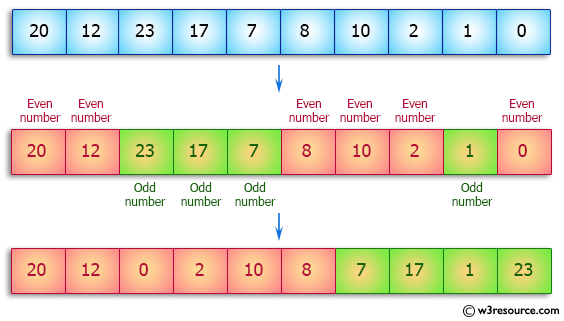 Java Array Exercises: Separate even and odd numbers of an given array of integers