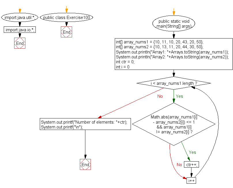Flowchart: Java exercises: Count the two elements of two given arrays of integers with same length, differ by 1 or less.