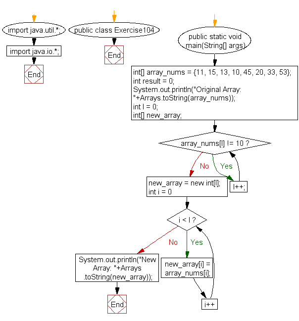 Flowchart: Java exercises: Create a new array from a given array of integers, new array will contain the elements from the given array before the last element value 10