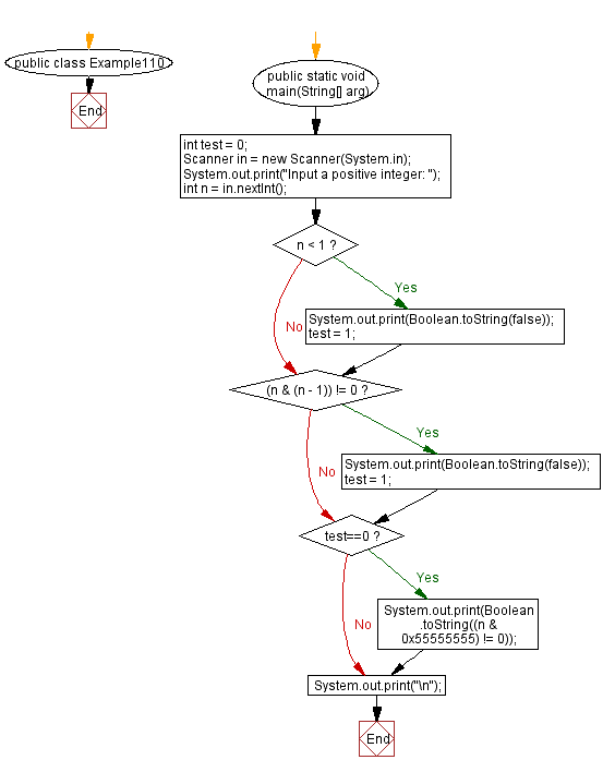 Flowchart: Java exercises: Check whether an given integer is a power of 4 or not
