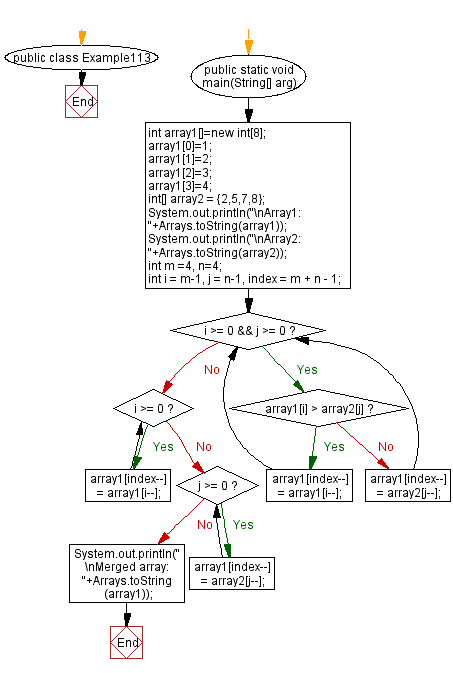 Flowchart: Java exercises: Merge two given sorted array of integers and create a new sorted array